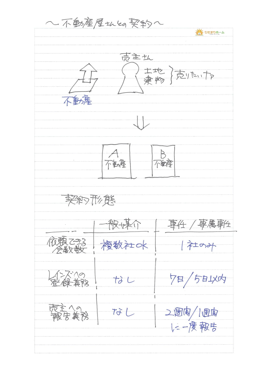 不動産屋との契約.jpg