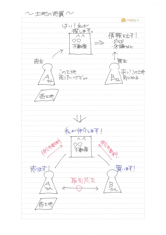 土地の売買.jpg
